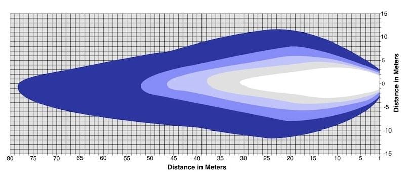 27W LED illumination intensity distribution