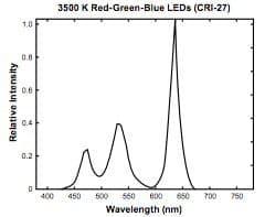 LED Flex Strip CRI wavelength