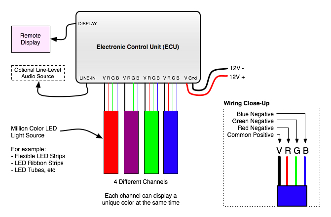 Remote 4 Channel Million Color Controller